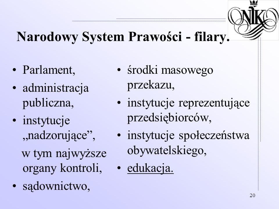 20 Narodowy System Prawości - filary. Parlament, administracja publiczna, instytucje nadzorujące, w tym najwyższe organy kontroli, sądownictwo, środki