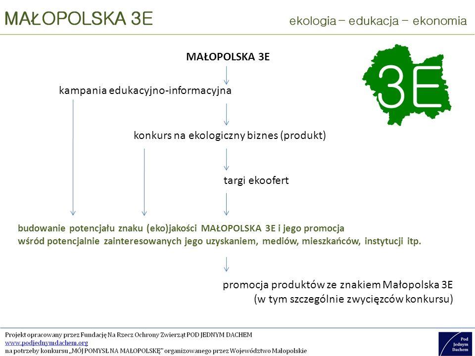 kampania edukacyjno-informacyjna MAŁOPOLSKA 3E konkurs na ekologiczny biznes (produkt) targi ekoofert budowanie potencjału znaku (eko)jakości MAŁOPOLSKA 3E i jego promocja wśród potencjalnie zainteresowanych jego uzyskaniem, mediów, mieszkańców, instytucji itp.