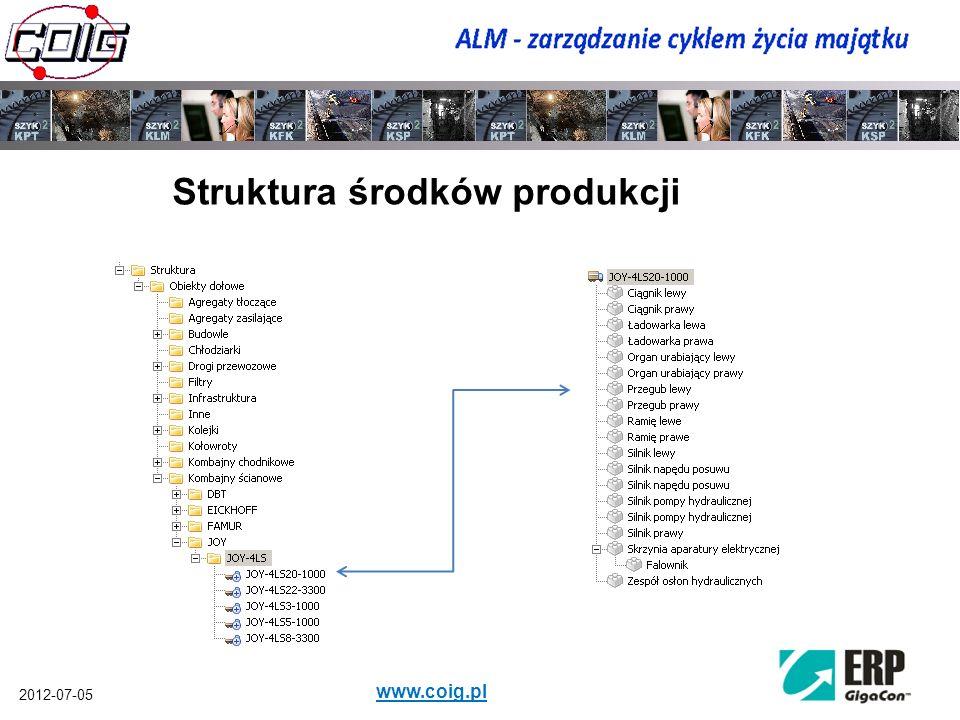 2012-07-05 www.coig.pl Struktura środków produkcji