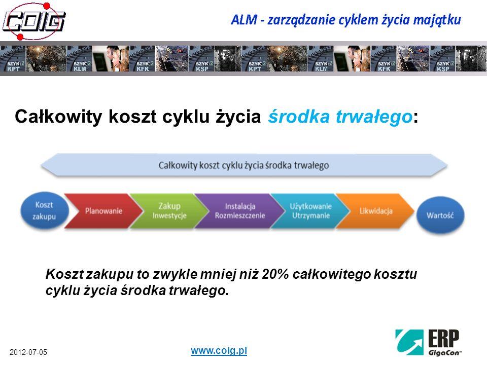 2012-07-05 www.coig.pl Całkowity koszt cyklu życia środka trwałego: Koszt zakupu to zwykle mniej niż 20% całkowitego kosztu cyklu życia środka trwałeg