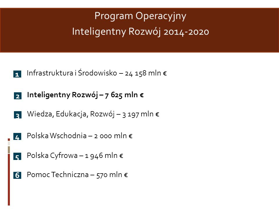 Program Operacyjny Inteligentny Rozwój 2014-2020 1 Infrastruktura i Środowisko – 24 158 mln 2 Inteligentny Rozwój – 7 625 mln 3 Wiedza, Edukacja, Rozw