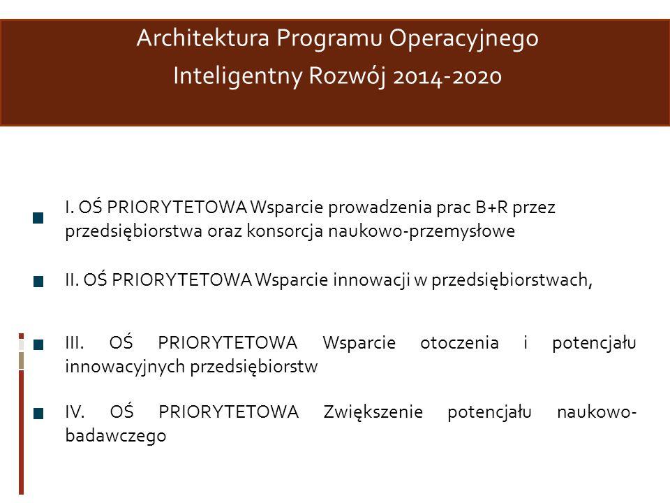 Architektura Programu Operacyjnego Inteligentny Rozwój 2014-2020 I. OŚ PRIORYTETOWA Wsparcie prowadzenia prac B+R przez przedsiębiorstwa oraz konsorcj