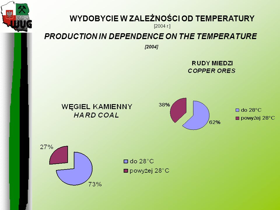 WYDOBYCIE W ZALEŻNOŚCI OD TEMPERATURY [2004 r.] PRODUCTION IN DEPENDENCE ON THE TEMPERATURE [2004]