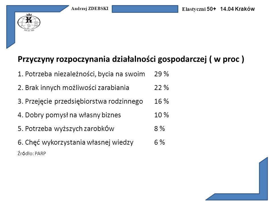 Andrzej ZDEBSKI Elastyczni 50+ 14.04 Kraków Przyczyny rozpoczynania działalności gospodarczej ( w proc ) 1.