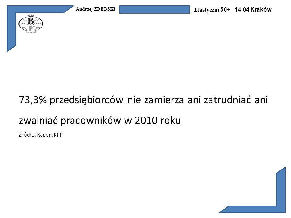 Andrzej ZDEBSKI Elastyczni 50+ 14.04 Kraków 73,3% przedsiębiorców nie zamierza ani zatrudniać ani zwalniać pracowników w 2010 roku Źr ó dło: Raport KPP