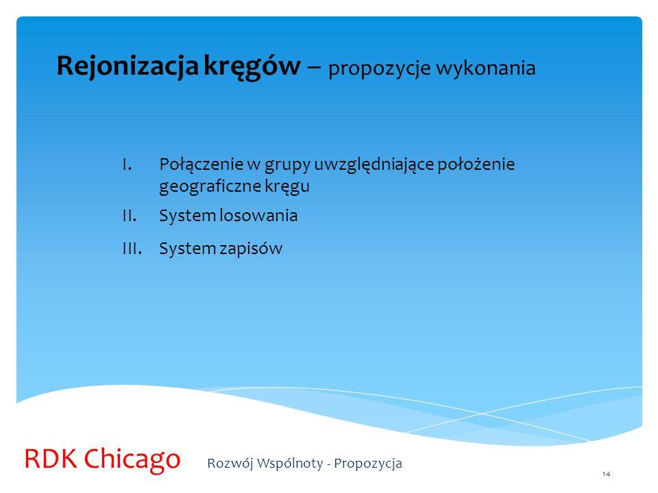 Rejonizacja kręgów – propozycje wykonania I.Połączenie w grupy uwzględniające położenie geograficzne kręgu II.System losowania III.System zapisów 14 R