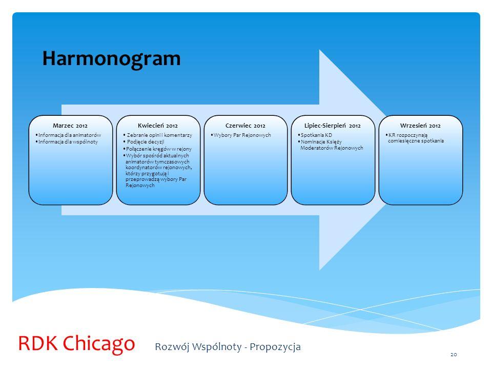 Marzec 2012 Informacja dla animatorów Informacja dla wspólnoty Kwiecień 2012 Zebranie opini i komentarzy Podjęcie decyzji Połączenie kręgów w rejony W