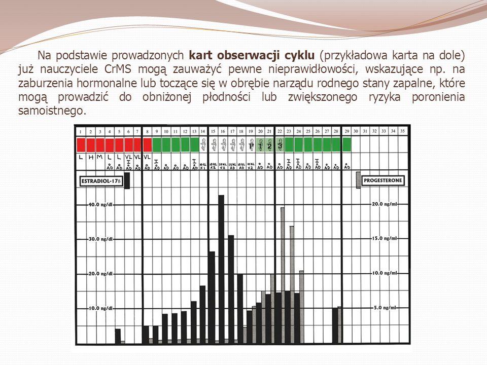 Skuteczność CrMS W celu odkładania poczęcia skuteczność CrMS wynosi 99,5% (idealne użytkowanie), natomiast uwzględniając błędy w użytkowaniu 96,8% (typowe użytkowanie).