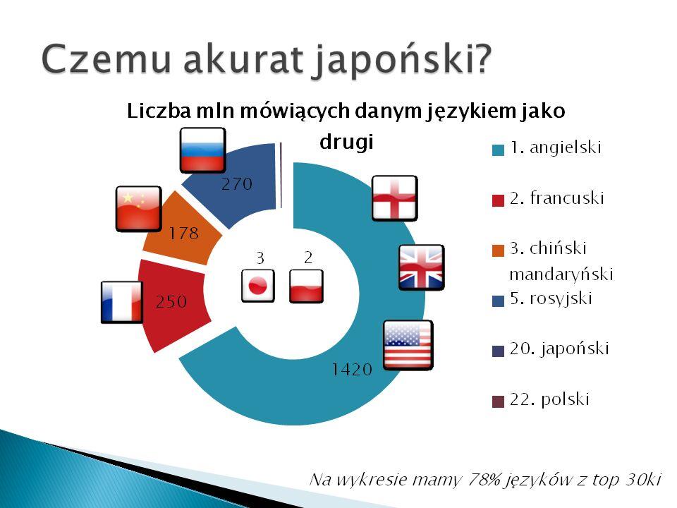 Na wykresie mamy 78% języków z top 30ki