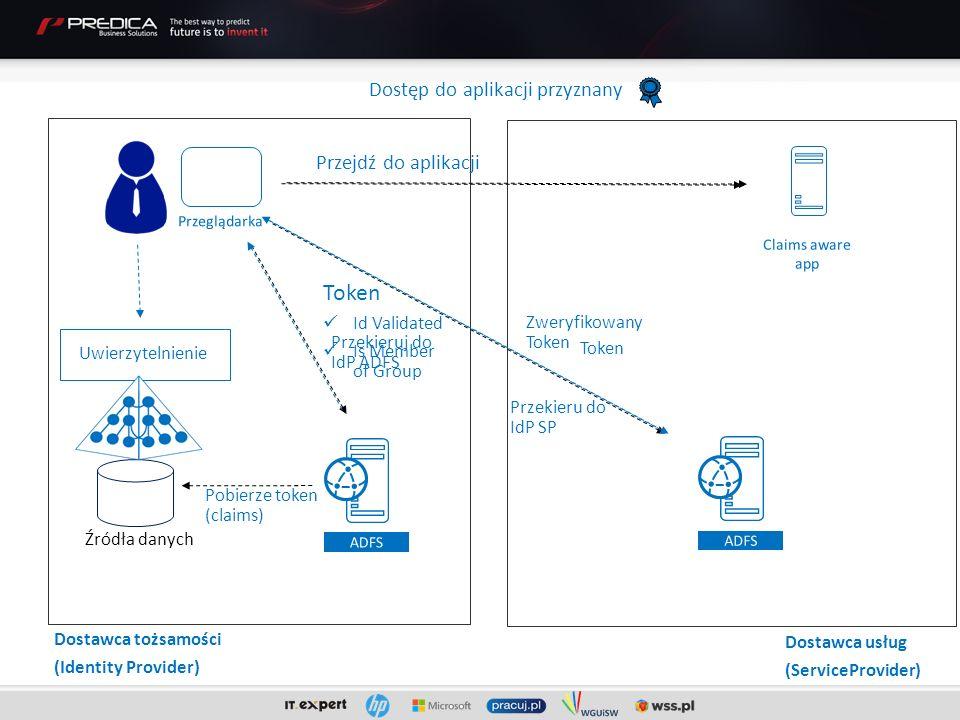 Źródła danych Przejdź do aplikacji Przekieruj do IdP ADFS Uwierzytelnienie Pobierze token (claims) Token Id Validated Is Member of Group Przekieru do IdP SP Zweryfikowany Token Dostęp do aplikacji przyznany Dostawca tożsamości (Identity Provider) Token Dostawca usług (ServiceProvider)
