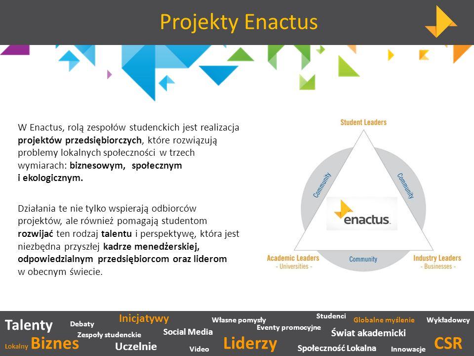 Talenty Social Media Inicjatywy Zespoły studenckie Uczelnie Wykładowcy Społeczność Lokalna Lokalny Biznes Studenci Video Eventy promocyjne Debaty Własne pomysły Liderzy Świat akademicki Globalne myślenie Innowacje CSR Projekty Enactus W Enactus, rolą zespołów studenckich jest realizacja projektów przedsiębiorczych, które rozwiązują problemy lokalnych społeczności w trzech wymiarach: biznesowym, społecznym i ekologicznym.