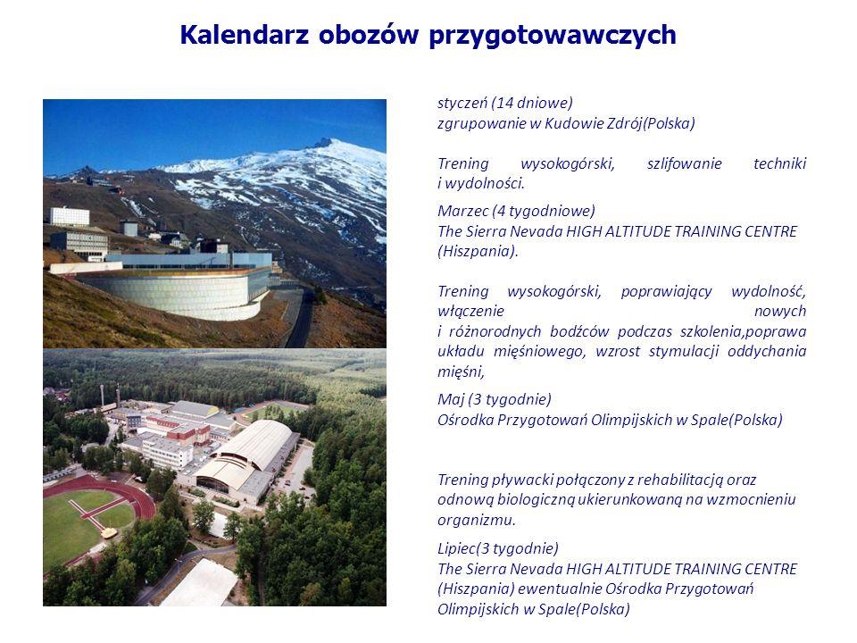 Kalendarz obozów przygotowawczych styczeń (14 dniowe) zgrupowanie w Kudowie Zdrój(Polska) Trening wysokogórski, szlifowanie techniki i wydolności. Mar