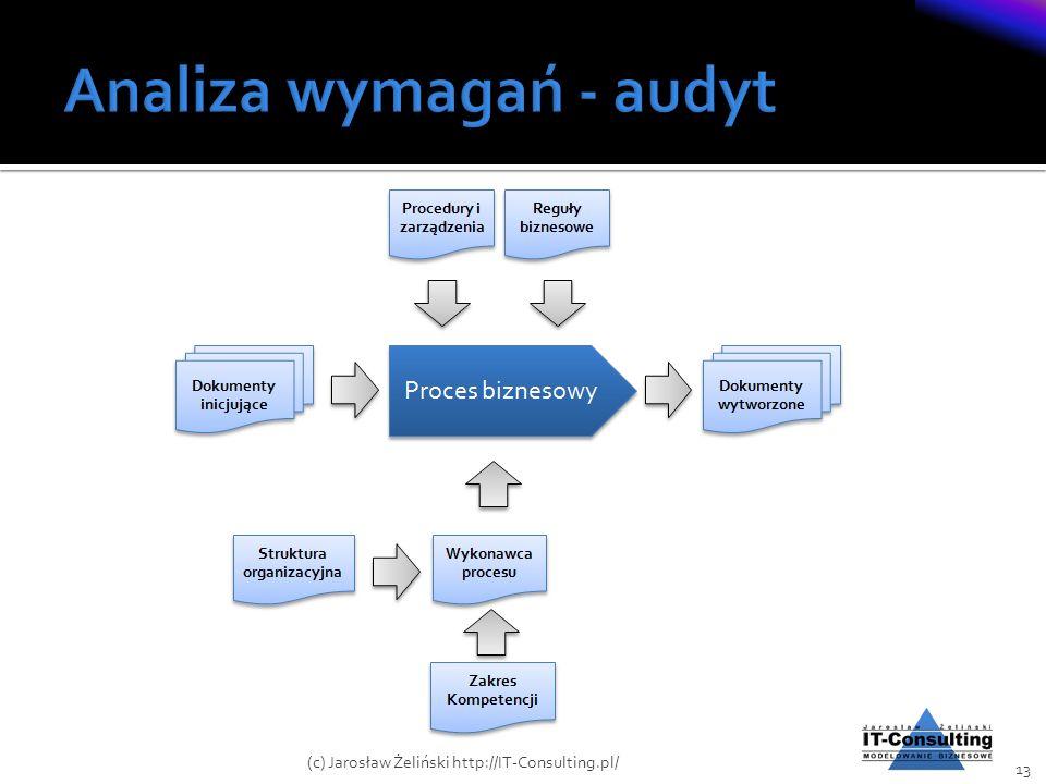13 (c) Jarosław Żeliński http://IT-Consulting.pl/