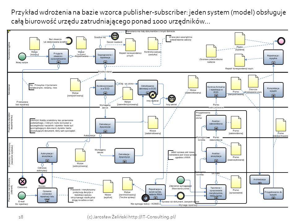 18(c) Jarosław Żeliński http://IT-Consulting.pl/ Przykład wdrożenia na bazie wzorca publisher-subscriber: jeden system (model) obsługuje całą biurowoś
