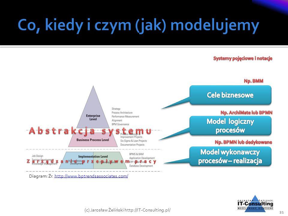Diagram: Źr. http://www.bptrendsassociates.com/http://www.bptrendsassociates.com/ 21 (c) Jarosław Żeliński http://IT-Consulting.pl/