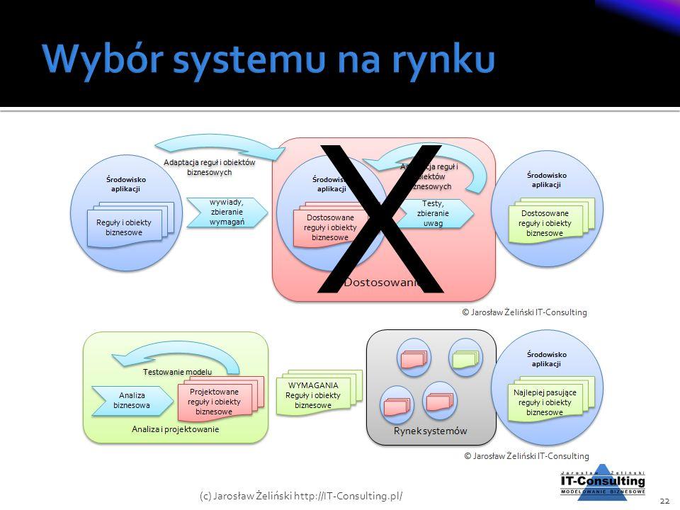 22 (c) Jarosław Żeliński http://IT-Consulting.pl/ X