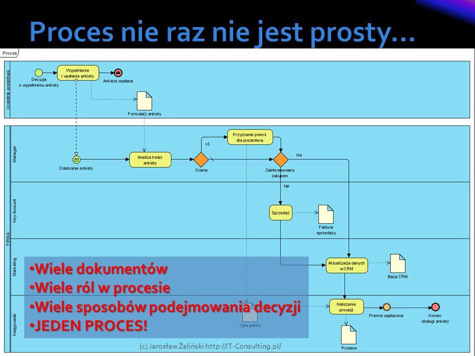 6 Wiele dokumentów Wiele dokumentów Wiele ról w procesie Wiele ról w procesie Wiele sposobów podejmowania decyzji Wiele sposobów podejmowania decyzji