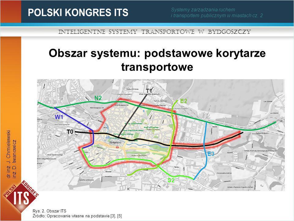 Systemy zarządzania ruchem i transportem publicznym w miastach cz. 2 Obszar systemu: podstawowe korytarze transportowe Inteligentne Systemy Transporto