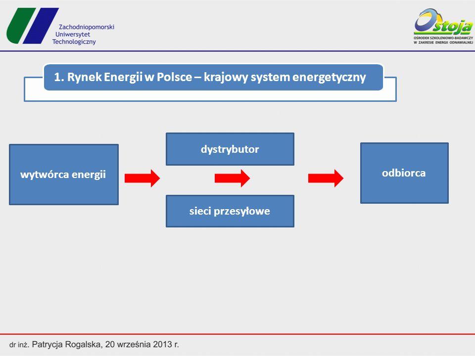 Źródła: 1.Raport o Rynku Energii Elektrycznej w Polsce.