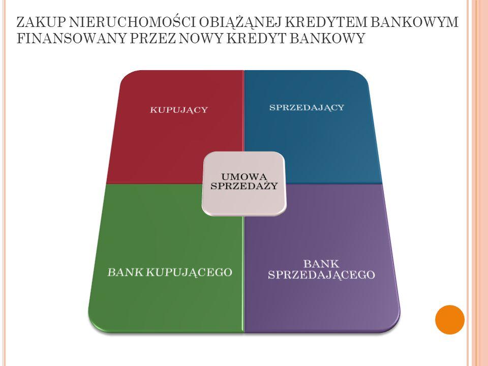 ZAKUP NIERUCHOMOŚCI OBIĄŻĄNEJ KREDYTEM BANKOWYM FINANSOWANY PRZEZ NOWY KREDYT BANKOWY