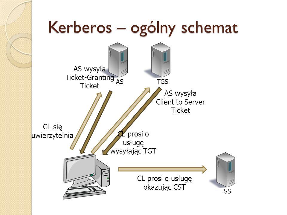 Kerberos – ogólny schemat ASTGSSS CL się uwierzytelnia AS wysyła Ticket-Granting Ticket CL prosi o usługę wysyłając TGT AS wysyła Client to Server Tic