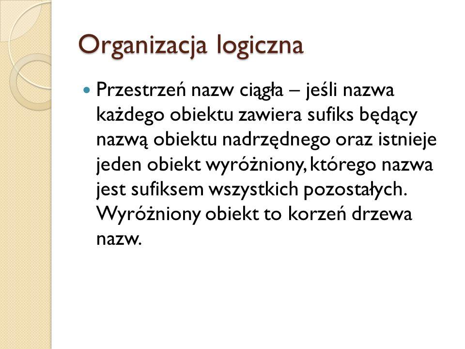 Organizacja logiczna Przestrzeń nazw ciągła – jeśli nazwa każdego obiektu zawiera sufiks będący nazwą obiektu nadrzędnego oraz istnieje jeden obiekt w