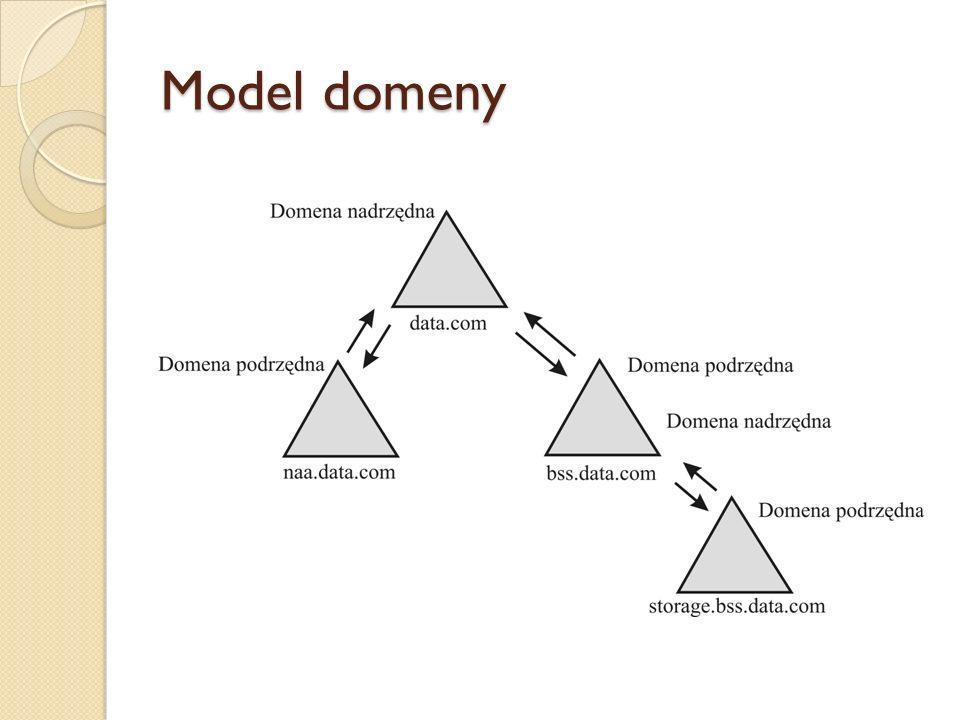 Model domeny