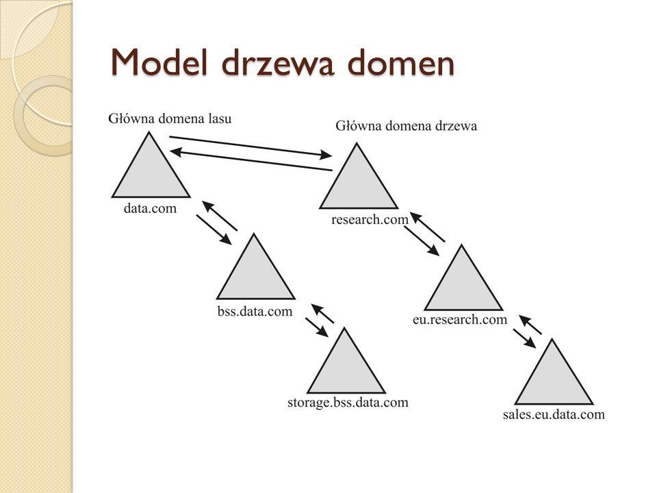 Model drzewa domen
