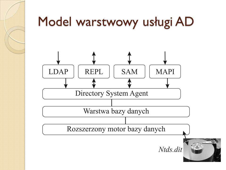 Model warstwowy usługi AD
