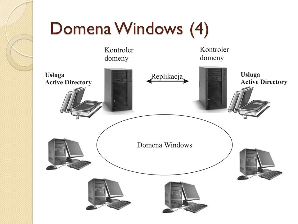 Domena Windows (4)