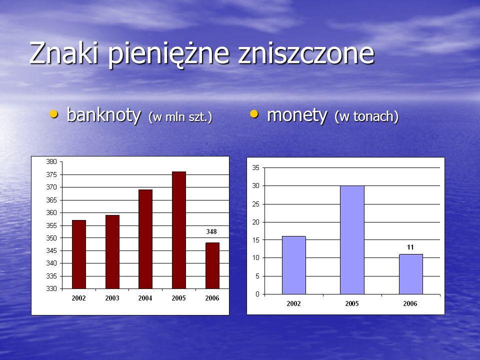 Znaki pieniężne zniszczone banknoty (w mln szt.) banknoty (w mln szt.) monety (w tonach) monety (w tonach)