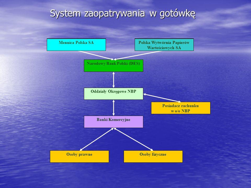 System zaopatrywania w gotówkę Narodowy Bank Polski (DES) Oddziały Okręgowe NBP Banki Komercyjne Mennica Polska SAPolska Wytwórnia Papierów Wartościow