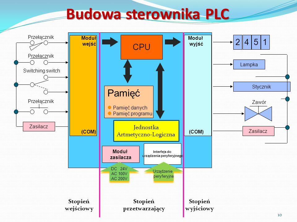 Budowa sterownika PLC Moduł wejść (COM) Moduł wyjść (COM) CPU Przełącznik Switching switch Zasilacz 2 Lampka Stycznik 451 Zasilacz Zawór Moduł zasilac