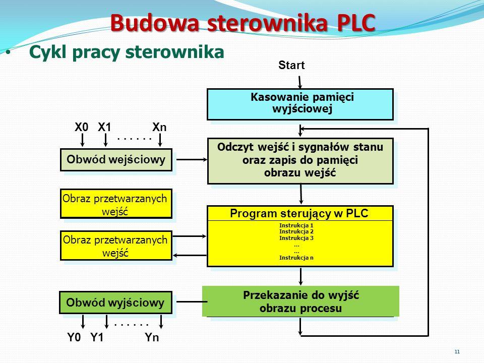 Budowa sterownika PLC Cykl pracy sterownika Start Program sterujący w PLC Instrukcja 1 Instrukcja 2 Instrukcja 3 … Instrukcja n Przekazanie do wyjść o