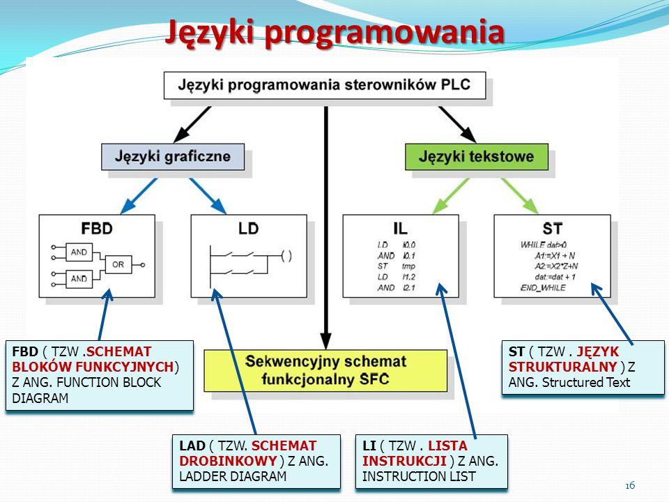 16 Języki programowania FBD ( TZW.SCHEMAT BLOKÓW FUNKCYJNYCH) Z ANG. FUNCTION BLOCK DIAGRAM LAD ( TZW. SCHEMAT DROBINKOWY ) Z ANG. LADDER DIAGRAM LI (