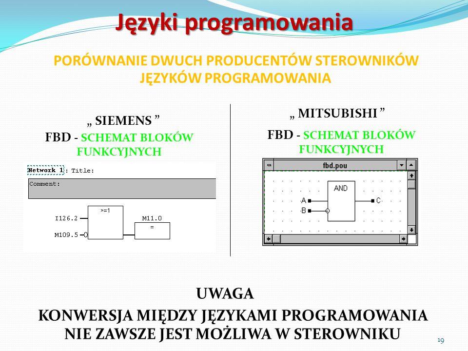 Języki programowania SIEMENS MITSUBISHI FBD - SCHEMAT BLOKÓW FUNKCYJNYCH FBD - SCHEMAT BLOKÓW FUNKCYJNYCH KONWERSJA MIĘDZY JĘZYKAMI PROGRAMOWANIA NIE