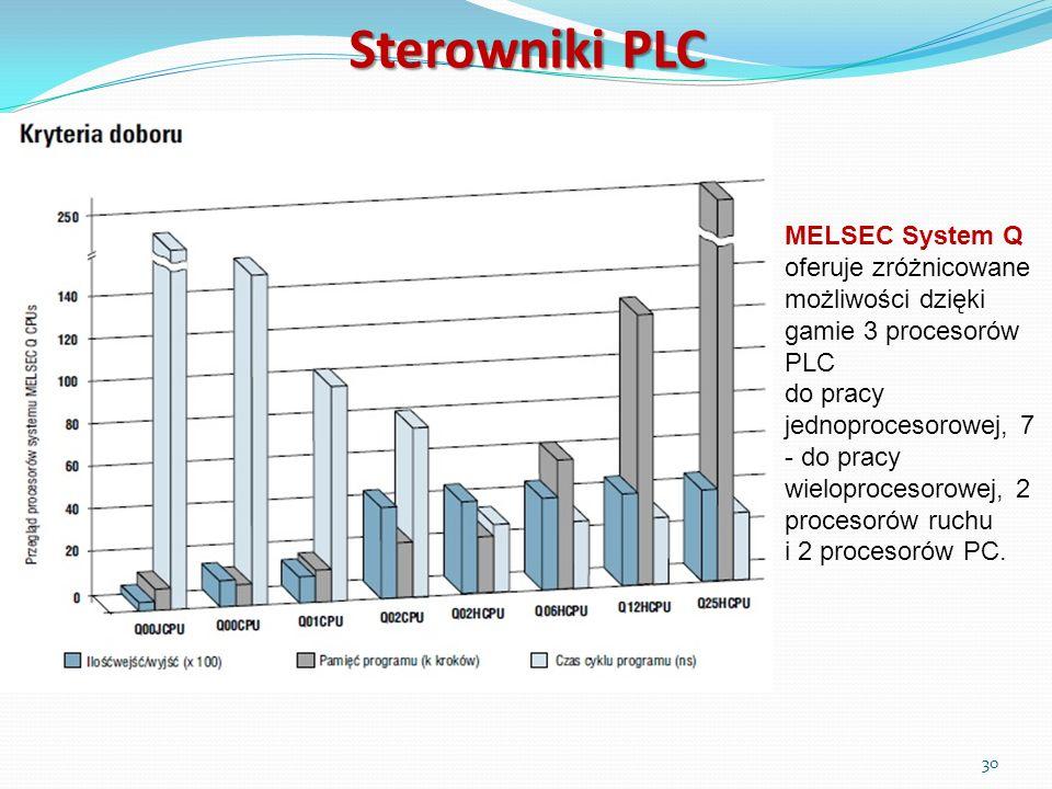Sterowniki PLC MELSEC System Q oferuje zróżnicowane możliwości dzięki gamie 3 procesorów PLC do pracy jednoprocesorowej, 7 - do pracy wieloprocesorowe