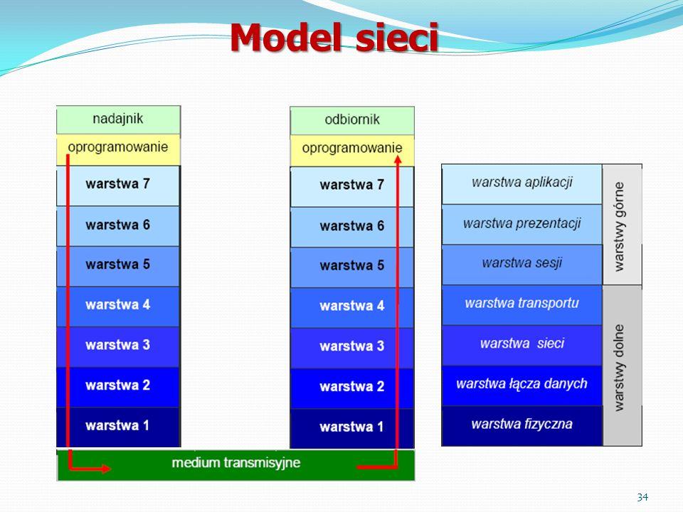 Model sieci 34