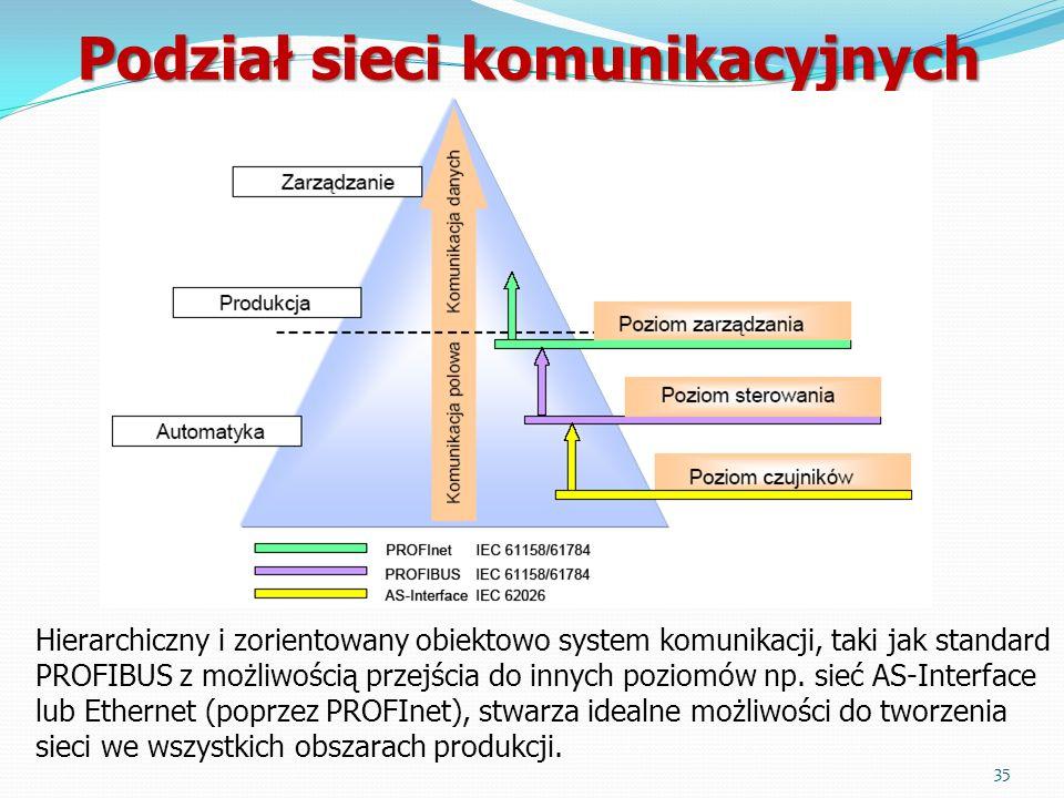Podział sieci komunikacyjnych Hierarchiczny i zorientowany obiektowo system komunikacji, taki jak standard PROFIBUS z możliwością przejścia do innych