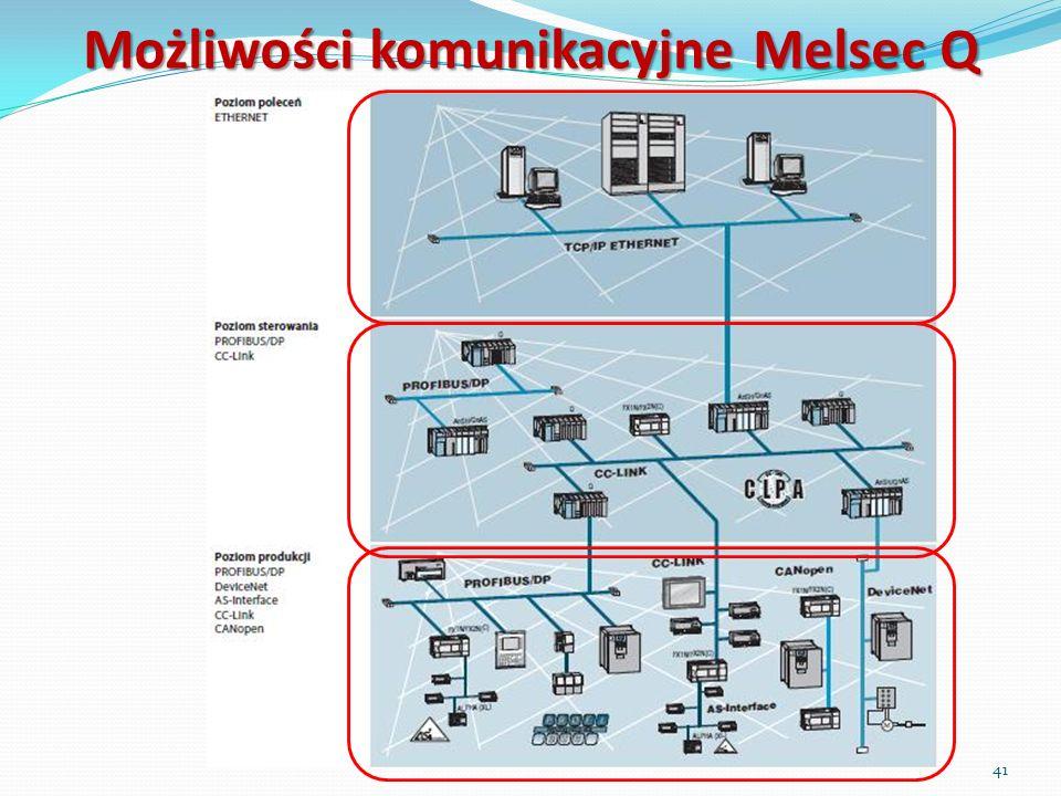 Możliwości komunikacyjne Melsec Q 41