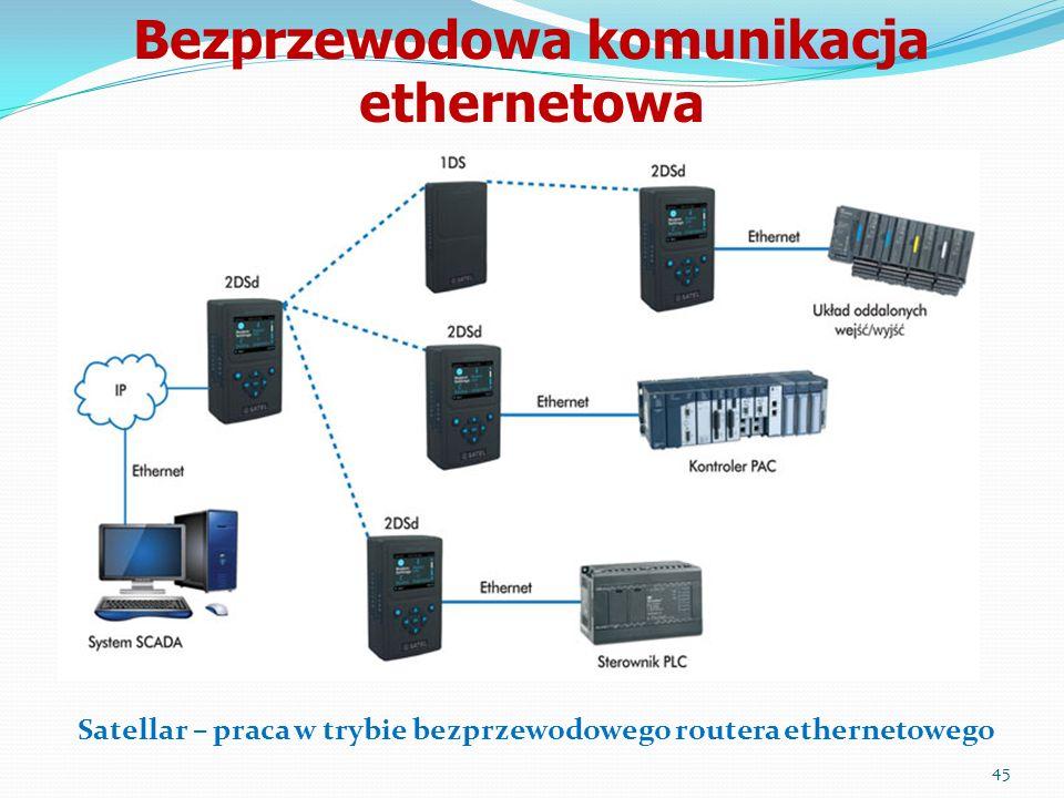 Satellar – praca w trybie bezprzewodowego routera ethernetowego Bezprzewodowa komunikacja ethernetowa 45