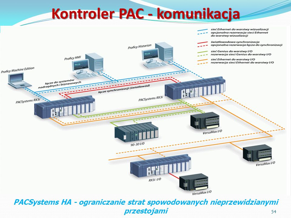 Kontroler PAC - komunikacja PACSystems HA - ograniczanie strat spowodowanych nieprzewidzianymi przestojami 54
