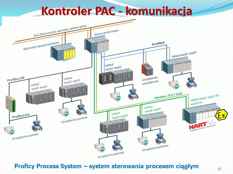 55 Kontroler PAC - komunikacja Proficy Process System – system sterowania procesem ciągłym