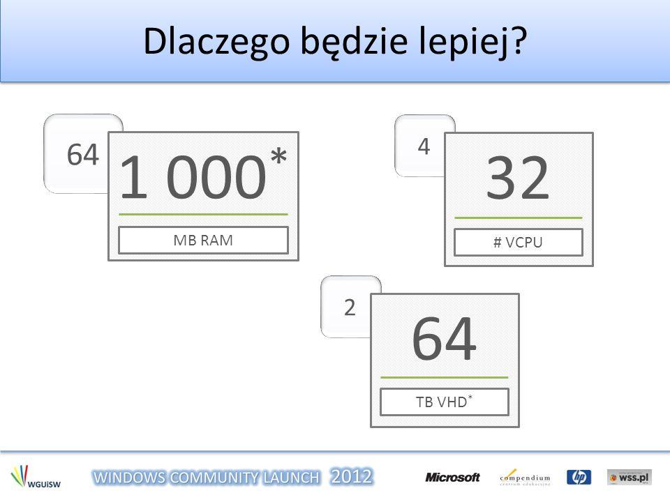 Dlaczego będzie lepiej? 64 1 000 * MB RAM 4 32 # VCPU 2 64 TB VHD *