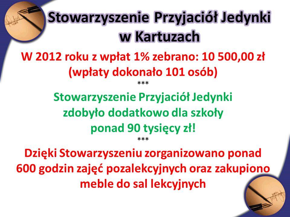 W 2012 roku z wpłat 1% zebrano: 10 500,00 zł (wpłaty dokonało 101 osób) *** Stowarzyszenie Przyjaciół Jedynki zdobyło dodatkowo dla szkoły ponad 90 tysięcy zł.