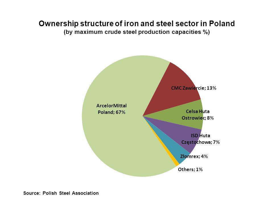 Employment in steel sector in 2009 Source: IMŻ (Institute for Ferrous Metallurgy)