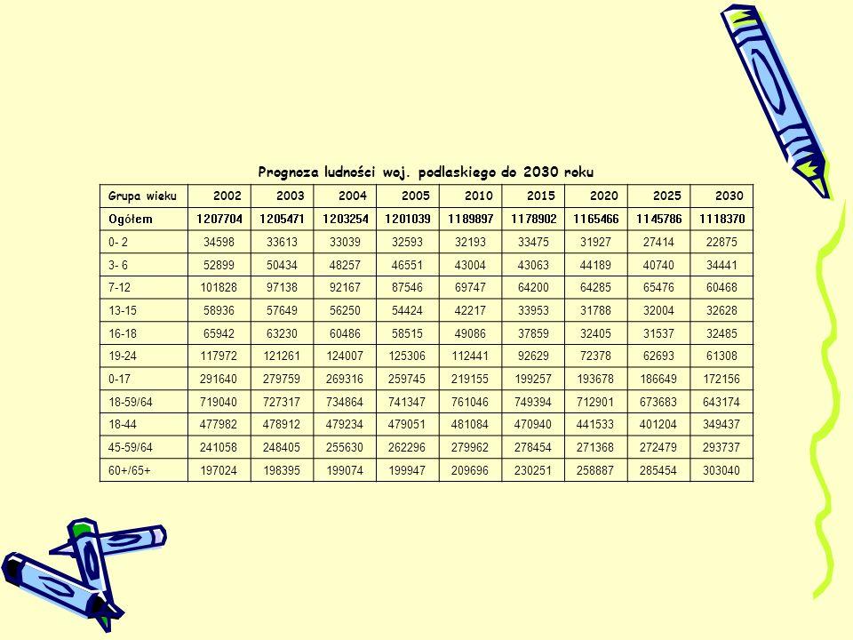 Prognoza ludności woj. podlaskiego do 2030 roku Grupa wieku200220032004200520102015202020252030 Ogółem120770412054711203254120103911898971178902116546