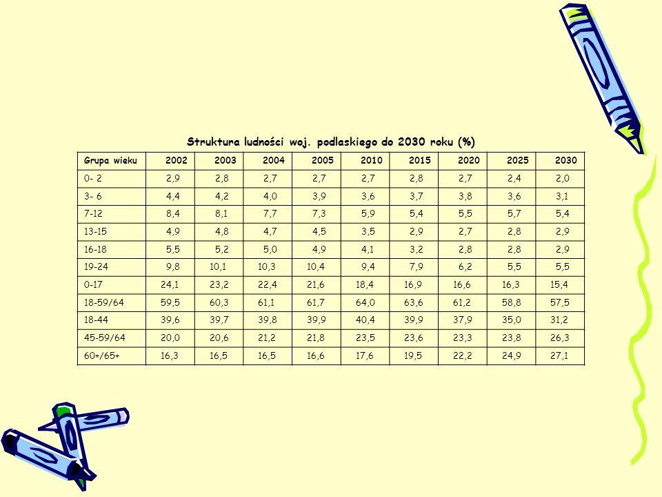Struktura ludności woj. podlaskiego do 2030 roku (%) Grupa wieku200220032004200520102015202020252030 0- 2 2,9 2,8 2,7 2,8 2,7 2,4 2,0 3- 6 4,4 4,2 4,0