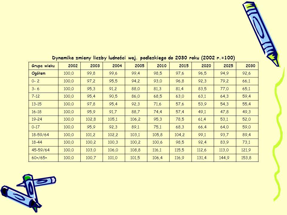 Dynamika zmiany liczby ludności woj. podlaskiego do 2030 roku (2002 r.=100) Grupa wieku200220032004200520102015202020252030 Ogółem 100,0 99,8 99,6 99,