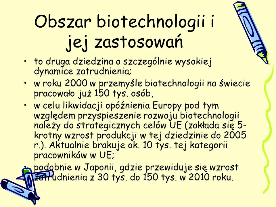 Obszar biotechnologii i jej zastosowań to druga dziedzina o szczególnie wysokiej dynamice zatrudnienia; w roku 2000 w przemyśle biotechnologii na świe